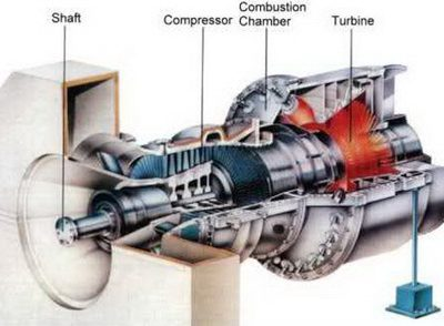توربین های گازی