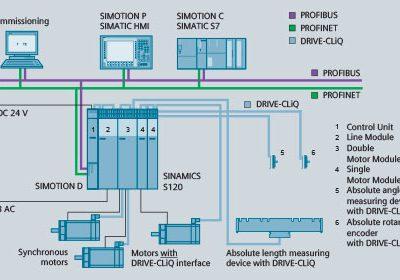 Siemens Standard Drives