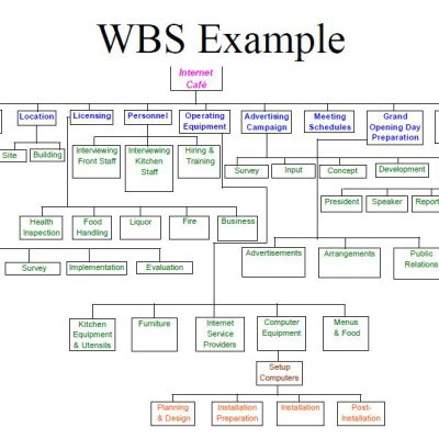 Work and Resource Breakdown Structures