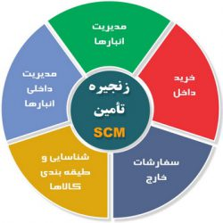 مدیریت زنجیره تامین SCM