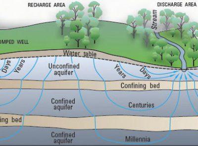 تشکیل آب زیر زمینی