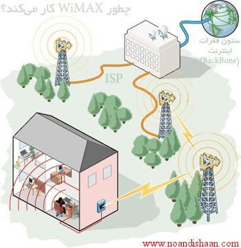 چطور WiMAX کار می کند