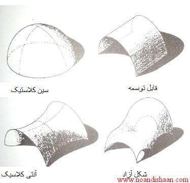 سازه پوسته ای