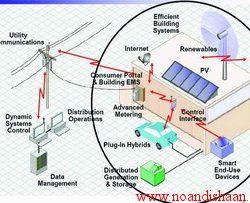 شبكه های هوشمند توزیع برق