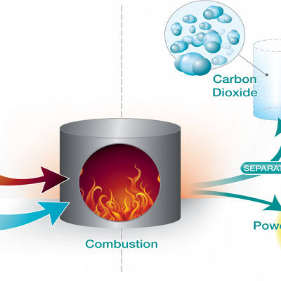 استفاده از دی اکسید کربن خروجی از نیروگاه