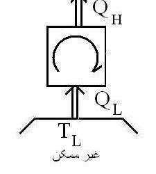 نقض قانون دوم ترمودینامیک
