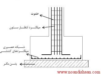جزوه طراحی فنی ساختمان