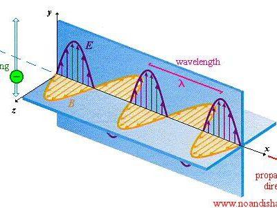 الکترومغناطیس و کاربردهای آن