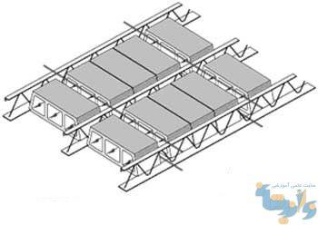 پوشش های سقف