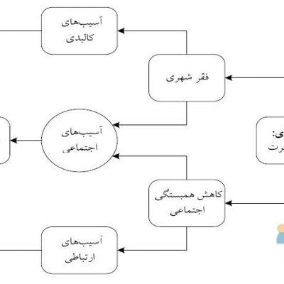 آسیب های شهری در تهران