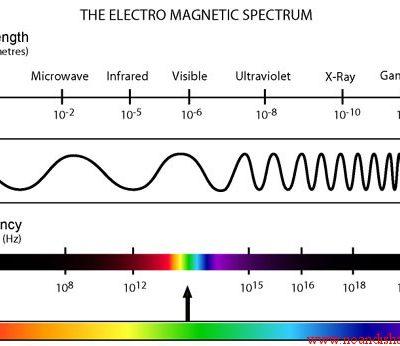 جزوه تشعشع امواج در دانشگاه MIT