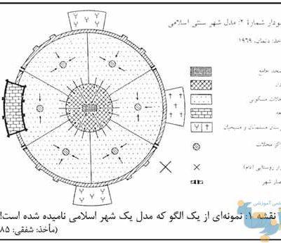 شهر اسلامی و روش بهرهگیری از متون مقدّس
