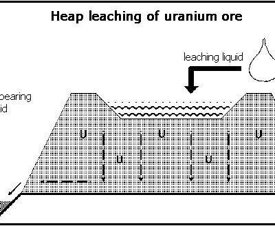 لیچینگ اورانیوم