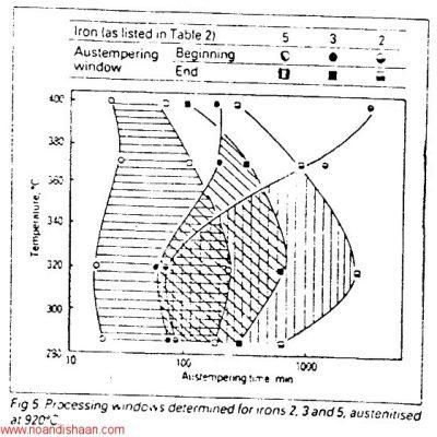 تاثیر فاکتورهای عملیات حرارتی بر روی خواص مکانیکی چدن داکتیل آستمپر