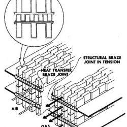 طراحی مبدلهای حرارتی