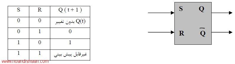 آموزش PLC   فصل دوم دروازه منطقی