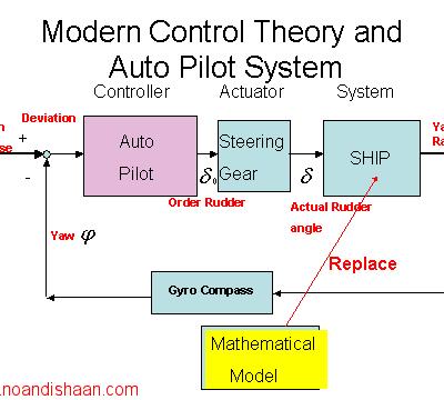 کنترل مدرن