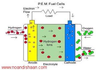 وشهای تولید الکترود متخلخل