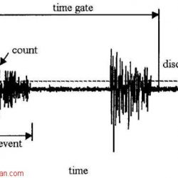 تحلیل انتشار امواج صوتی