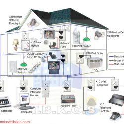 طراحی سیستم هوشمند ساختمان