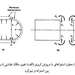 تحلیل تنش در مخازن CNG با استفاده از نرم افزار انسیس