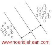 شکل 2- دو کلاس خطی جدایی پذیر و طبقه بندی کننده ی SVM