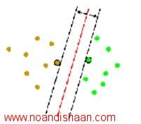 شکل 3- SVM آموزش داده شده با نمونه های دو کلاس. دو بردار پشتیبان(نقاط داده) با دایره های سیاهرنگ با اندازه ی بزرگتر از بقیه ی دایره ها برروی خطوط مرزی چپ و راست نشان داده میشوند.