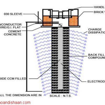 زمین کردن و تجهیزات مربوطه