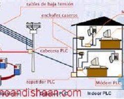 جایگاه شبکه های مخابراتی در خطوط انتقال برق