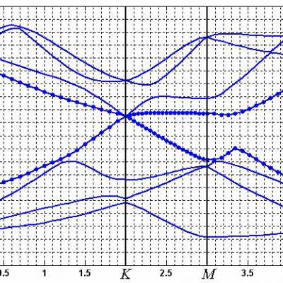 محاسبه ساختار باند انرژی