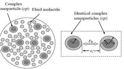 افزایش هدایت حرارتی در نانو سیالات