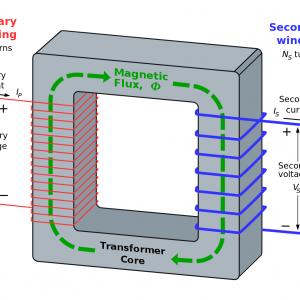 طراحی بهینه ترانسفورمر توزیع