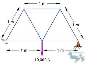 آموزش رسم نمودار در آباکوس