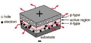 ساختار سه لایه ای LED