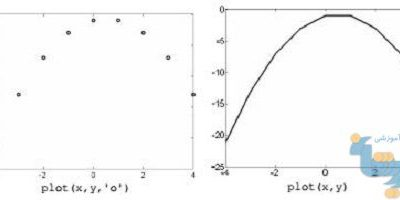 بردار و رسم منحنی در متلب