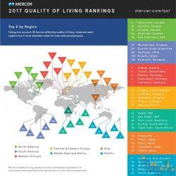 بهترین شهرهای هر منطقه به لحاظ کیفیت زندگی