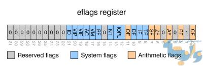 رجیستر کنترلی
