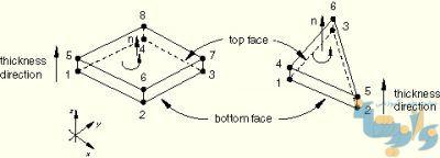 عمود- مثبت برای المانهای continuum shell