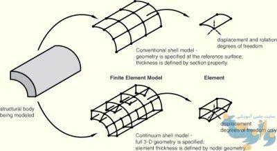 مقایسه ی المانهای shell معمولی با continuum shell