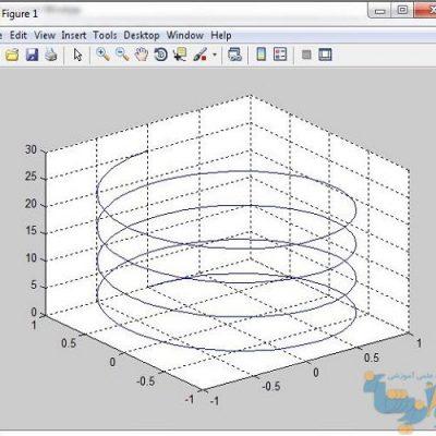 مبانی کدنویسی ریاضی در نرم افزار MATLAB