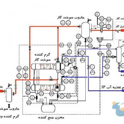 بررسی افزایش راندمان توربین های گازی توسط سیستم مدیا