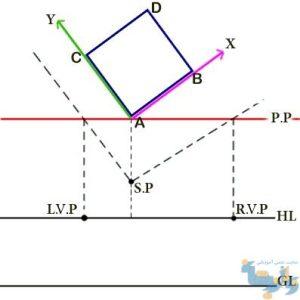 نقاط گریز پرسپکتیو دو نقطه ای