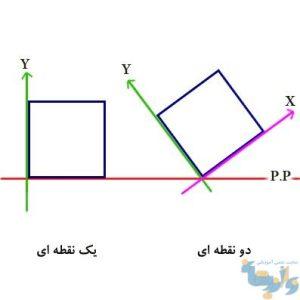 پلان پرسپکتیو دو نقطه ای و یک نقطه ای