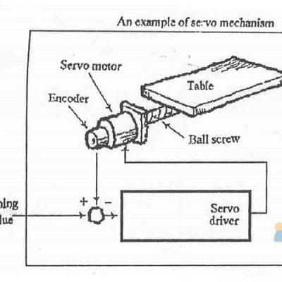 سیستم سرو موتور