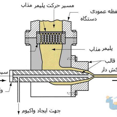 جزوه روش های تولید 1