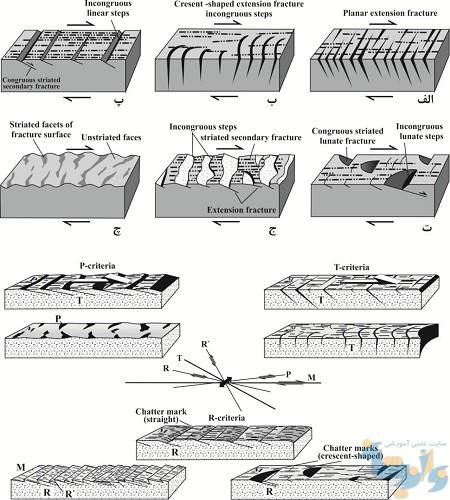 جزوه زمین شناسی ساختاری