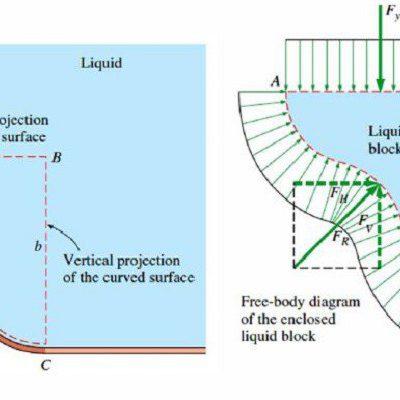 جزوه مکانیک سیالات 1