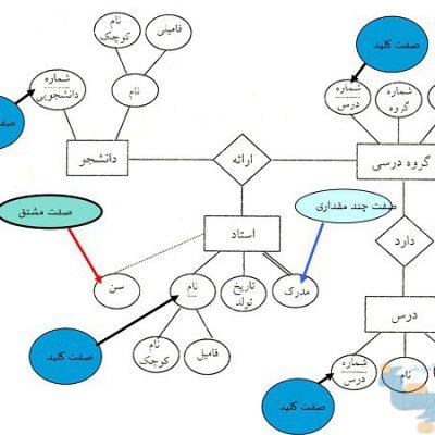 آموزش مدل ER