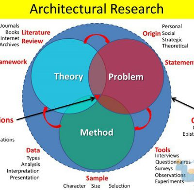 جزوه روش تحقیق معماری