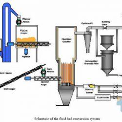 جزوه راکتورهای شیمیایی